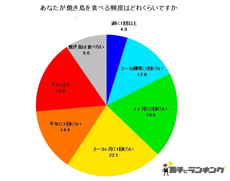 焼き鳥を食べる頻度を表した円グラフ