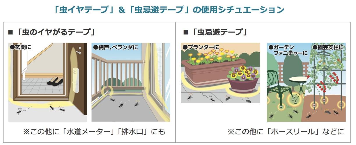家庭用と園芸用の使用例