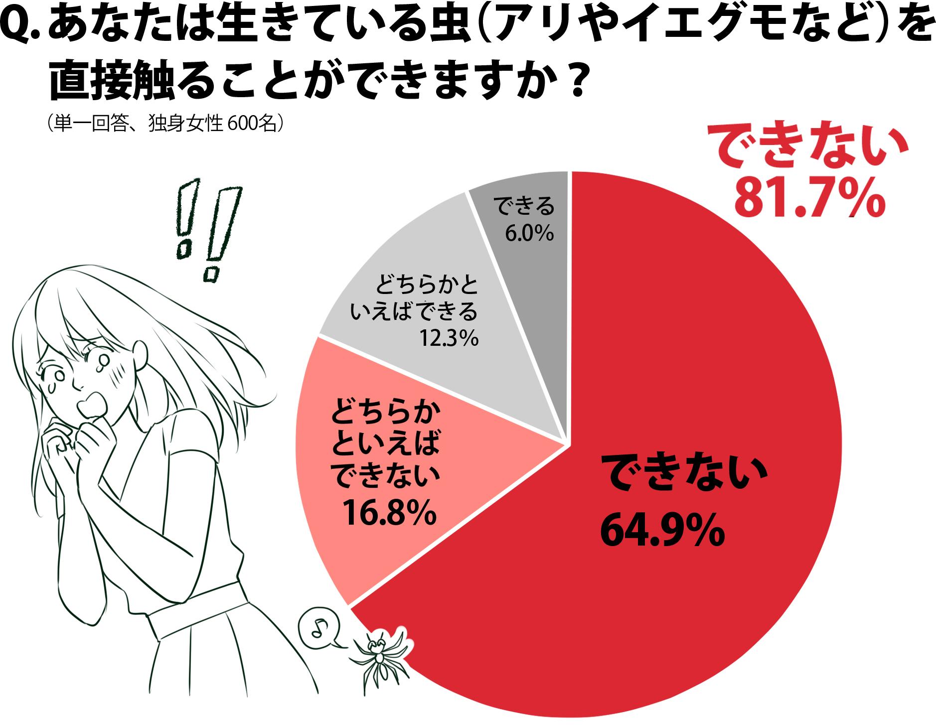 生きたまま虫を触れない64.9%、どちらかというと触れない16.8%