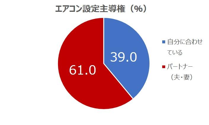 エアコン設定主導権のアンケート結果 円グラフ