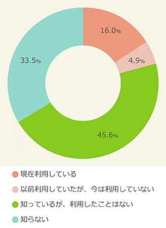 フリマアプリの認知と利用率のアンケート結果