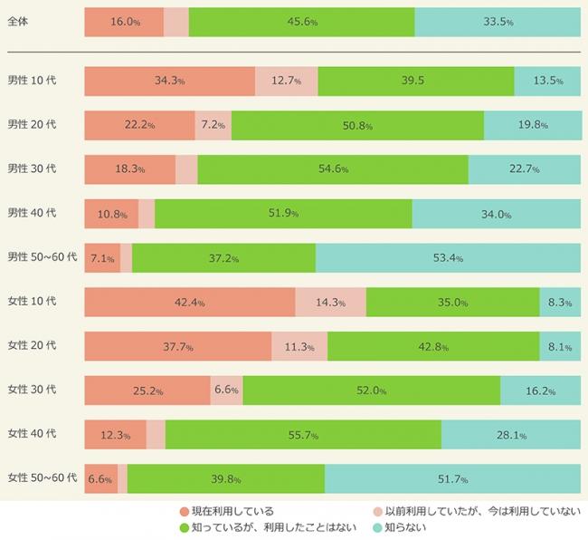 年齢別、認知度と利用率