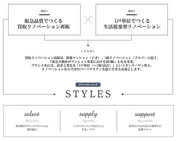 『STYLES』ブランドの方向性