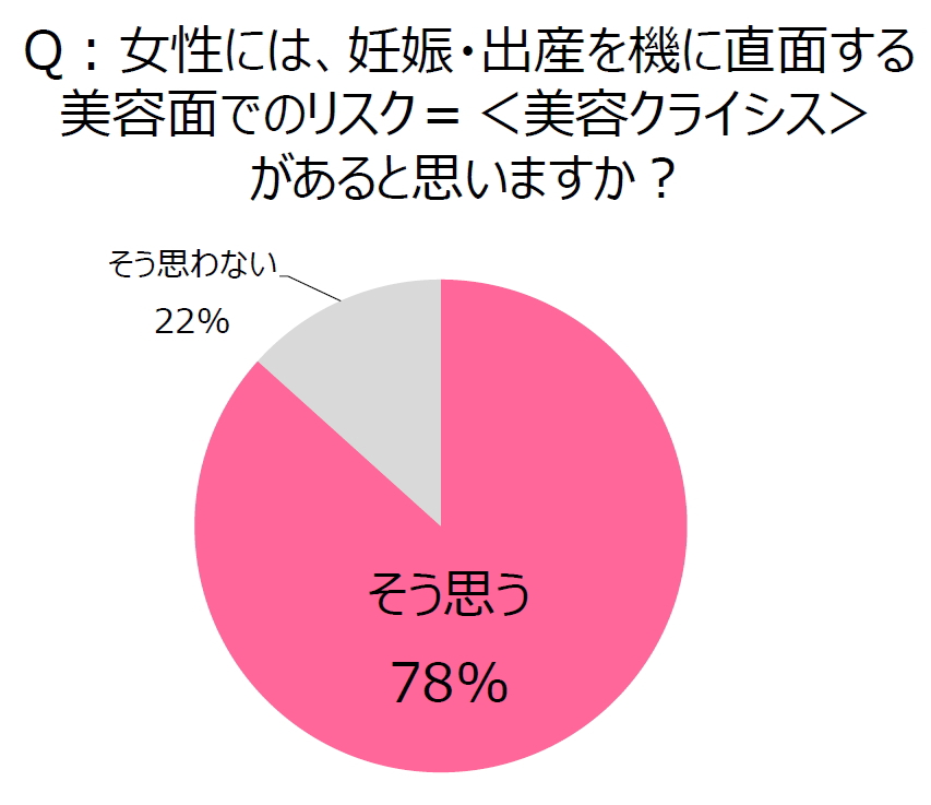 妊娠・出産に伴う美容クライシスがあると思う女性は78%