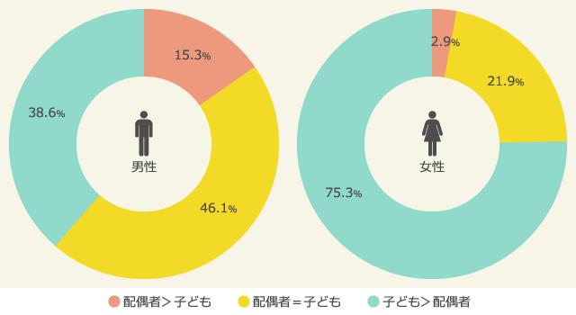 配偶者と子どもへの愛情比率