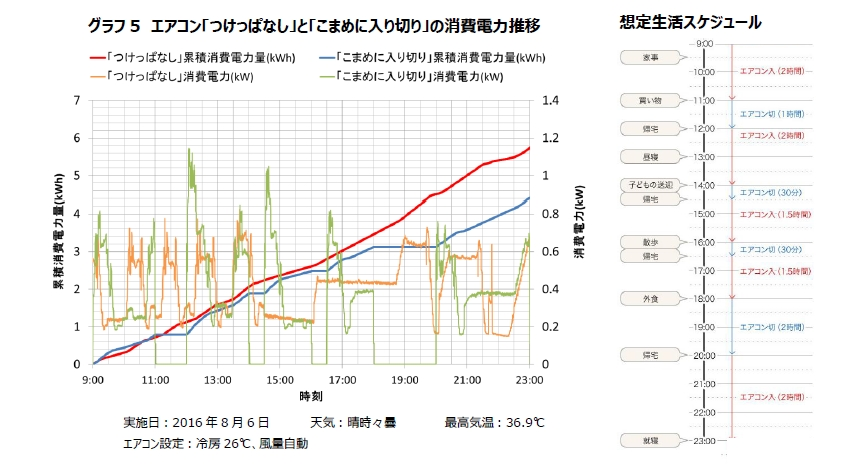 エアコンの想定生活スケジュールと消費電力の関係