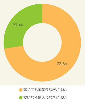 国産ウナギ派は約73%も