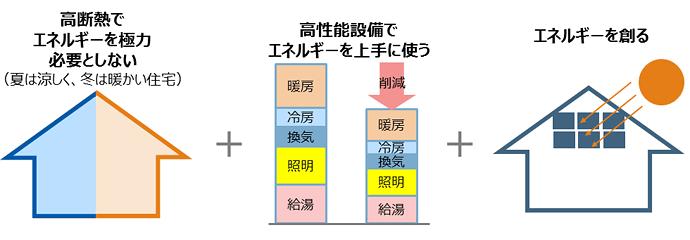 ZEH=断熱+省エネ+創エネ