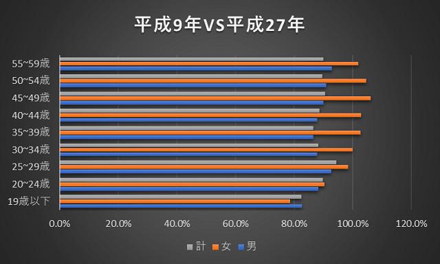 平成9年と平成27年の比較