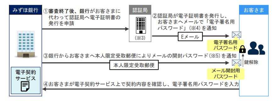 みずほ銀行の住宅ローン契約電子化システム手続きイメージ