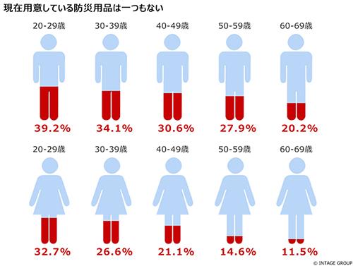 若い世代では、何も準備していない人の割合が高いという結果に
