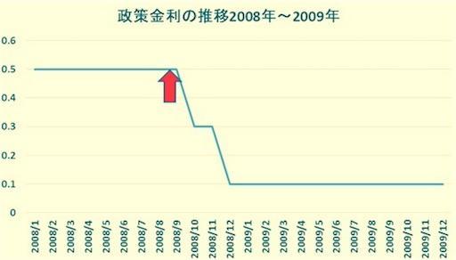 政策金利の推移