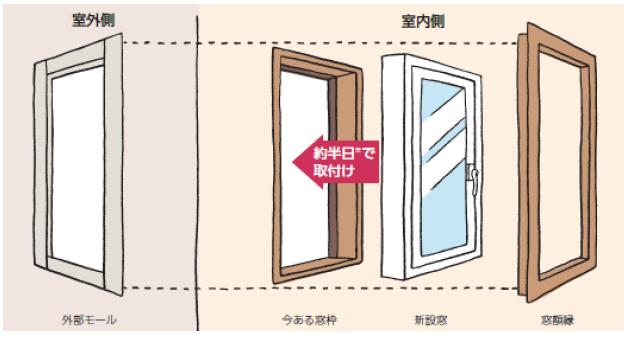 既存の窓も使用できる