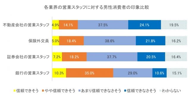 各業界の営業スタッフに対する男性消費者の印象比較