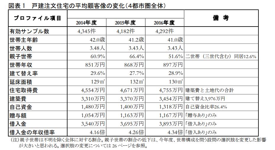 図表 1 戸建注文住宅の平均顧客像の変化(4都市圏全体)