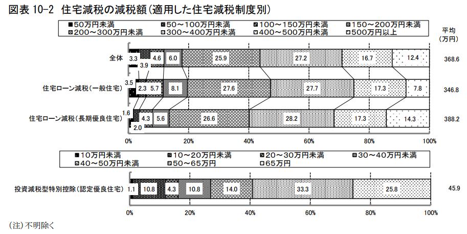図表 10-2 住宅減税の減税額(適用した住宅減税制度別)