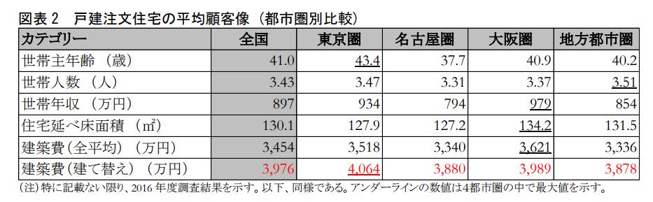 図表 2 戸建注文住宅の平均顧客像 (都市圏別比較)