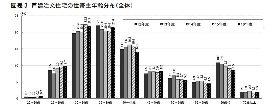 図表 3 戸建注文住宅の世帯主年齢分布(全体)
