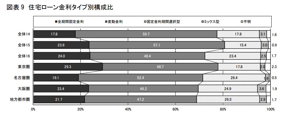 図表 9 住宅ローン金利タイプ別構成比