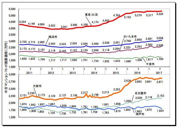 各主要都市の価格動向