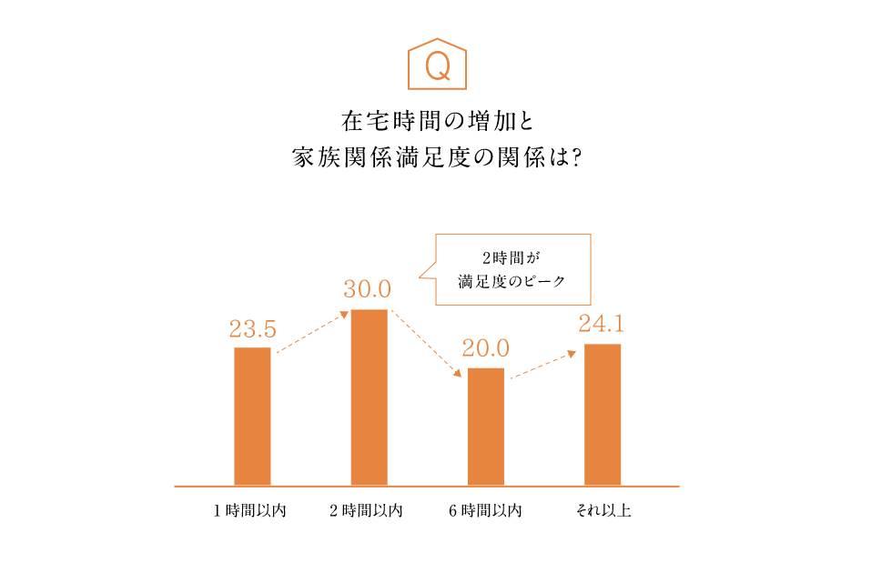 アンケート「在宅時間の増加と家族関係満足度の関係は?」