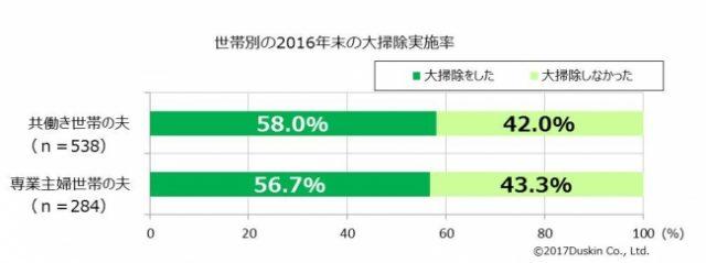 「世帯別2016年大掃除実施率」の調査結果