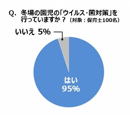 「園でウイルス・菌の対策をしているか」アンケート結果のグラフ