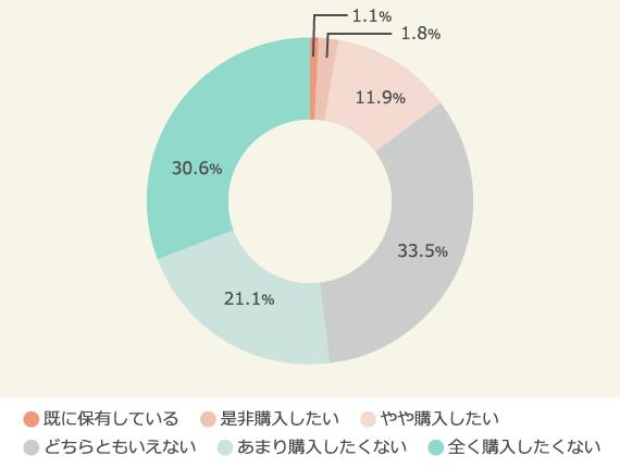 スマートスピーカーの購入意向 調査結果