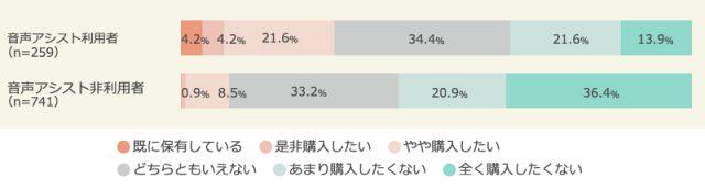 スマートスピーカーの購入意向(音声アシスト機能の利用状況別)調査結果