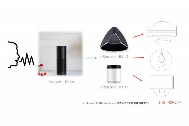 連携イメージ図(eRemote×Amazon Echo)
