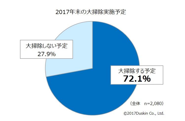 大掃除の実施予定に関するデータ