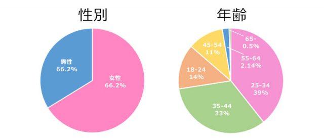 住宅ローンの窓口 ONLINE広告グラフ