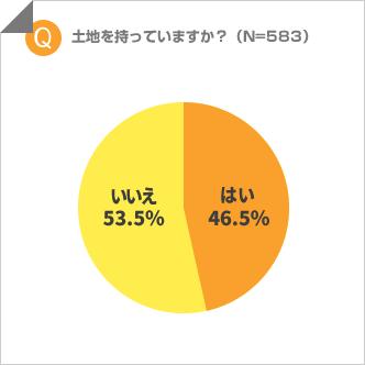 「土地を持っていますか?」調査結果の円グラフ