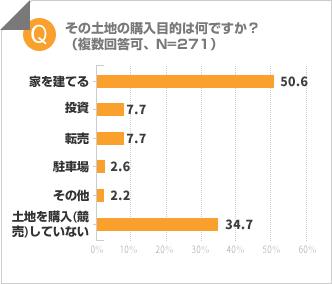 「土地の購入目的は?」調査結果の棒グラフ