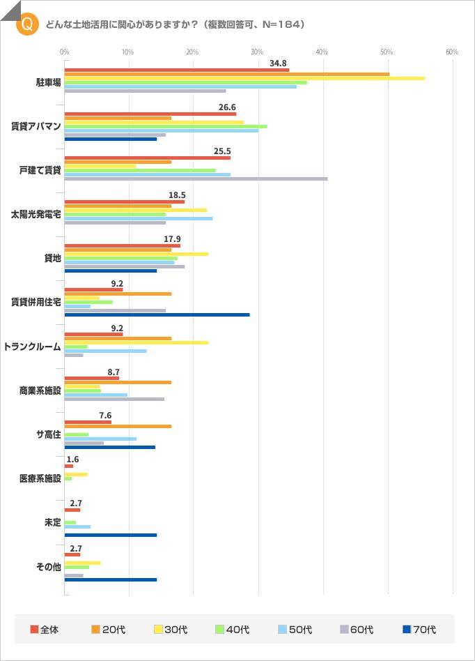 「どんな土地活用に興味がある?」調査結果の棒グラフ