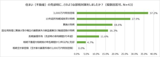 大半の人が3,000万円特別控除を利用
