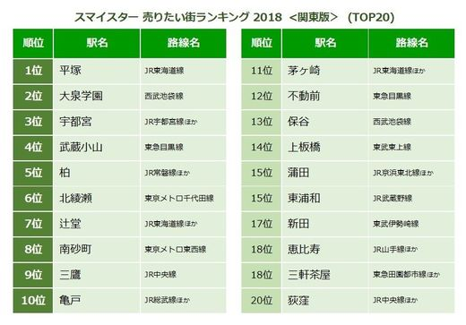 スマイスター 売りたい街ランキング 2018 <関東版>