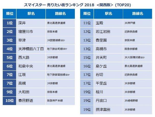 スマイスター売りたい街ランキング2018関西版