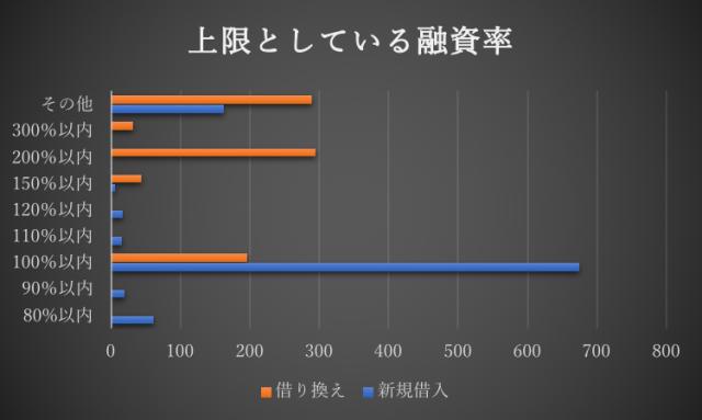 上限としている融資率のグラフ