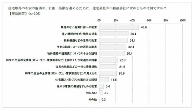 住宅購入に対するアンケート調査