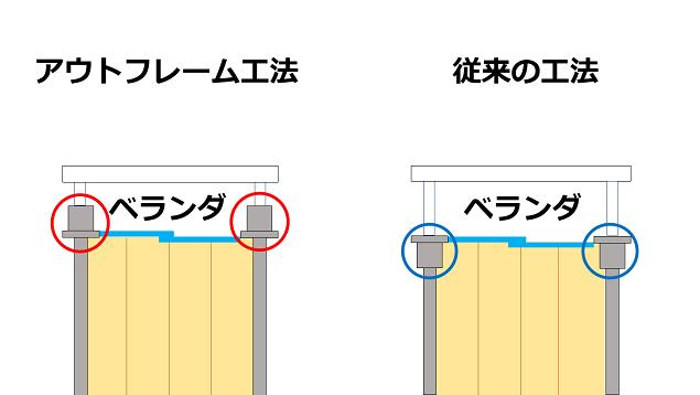 柱、梁が外にあるからリノベの自由度が高い!