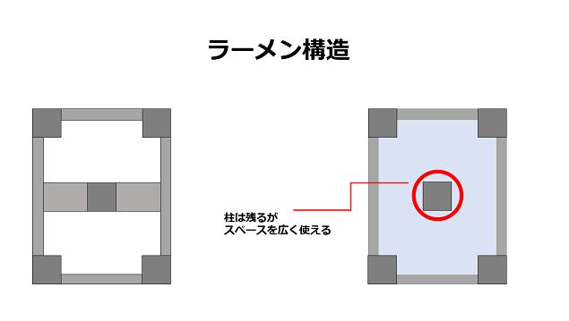 柱でつながっているためリノベしたときにスペースを作りやすい