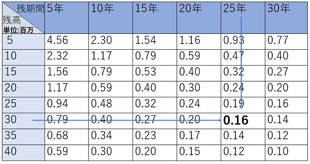 """千日のブログ<a href=""""https://sennich.hatenablog.com/refinance-merit-ginkou"""" rel=""""noopener"""" target=""""_blank"""">家と住宅ローンのはてな?に答える</a>に掲載の一覧表を一部加工しました。"""