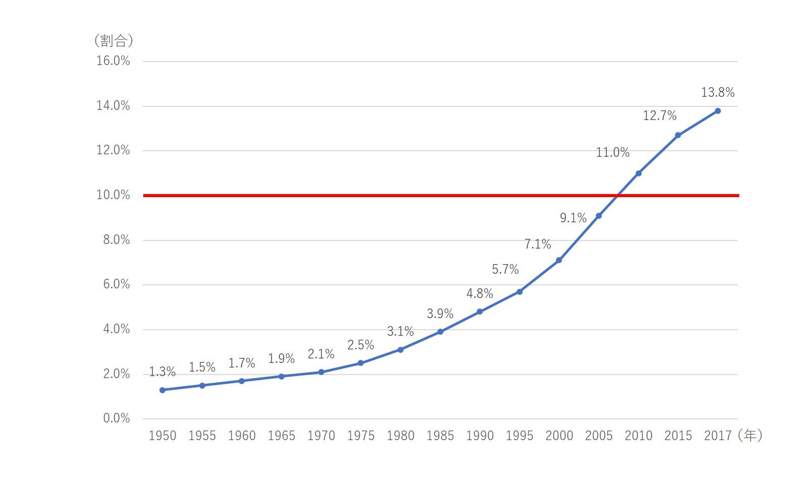 75歳以上の後期高齢者の割合