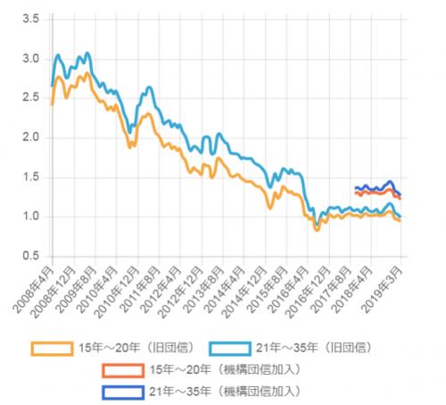 """出所:「<a href=""""https://www.aruhi-corp.co.jp/rate/transition/"""" target=""""_blank"""">【フラット35】の金利推移」</a>:ARUHI住宅ローンより"""