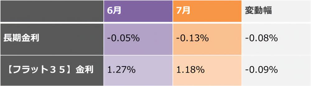長期金利と【フラット35】金利の比較