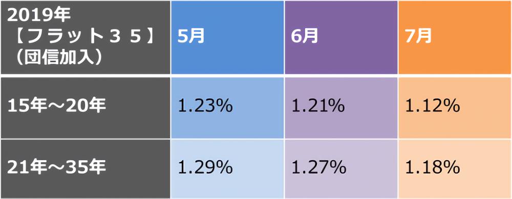 【フラット35】金利の推移