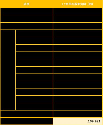 出典:総務省統計局 家計調査(家計収支編)時系列データ(二人以上の世帯)(https://www.stat.go.jp/data/kakei/longtime/index.html)より、が編集