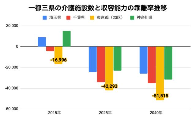 一都三県の介護施設数と収容能力の乖離率