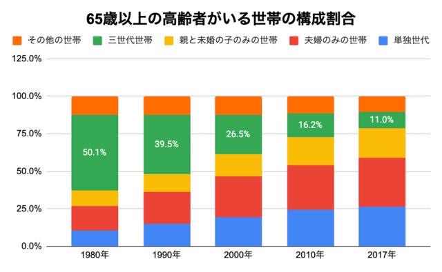 高齢者のいる世帯の構成割合